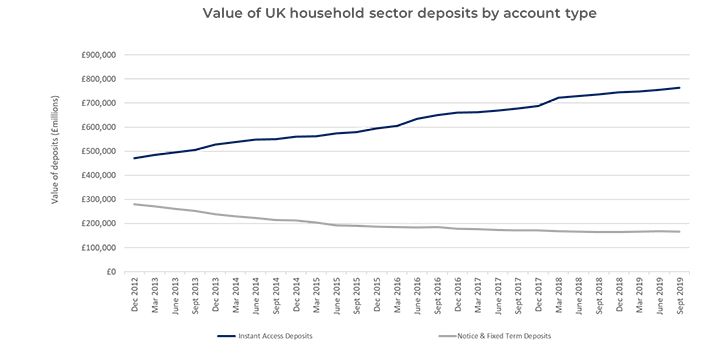 value of uk household sector deposits by account type 2020