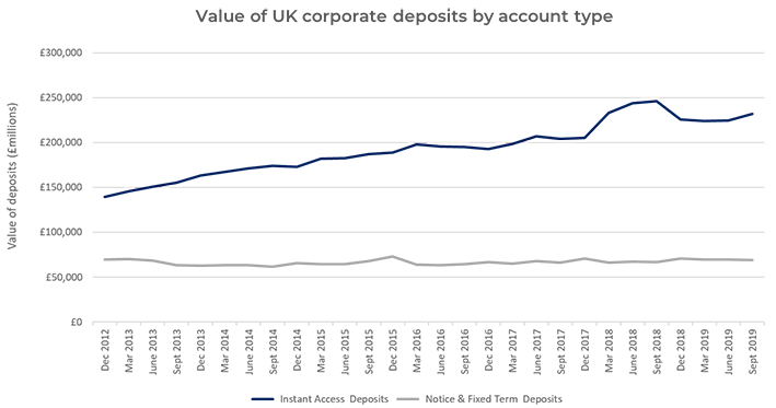 value of uk business deposits by bank account type